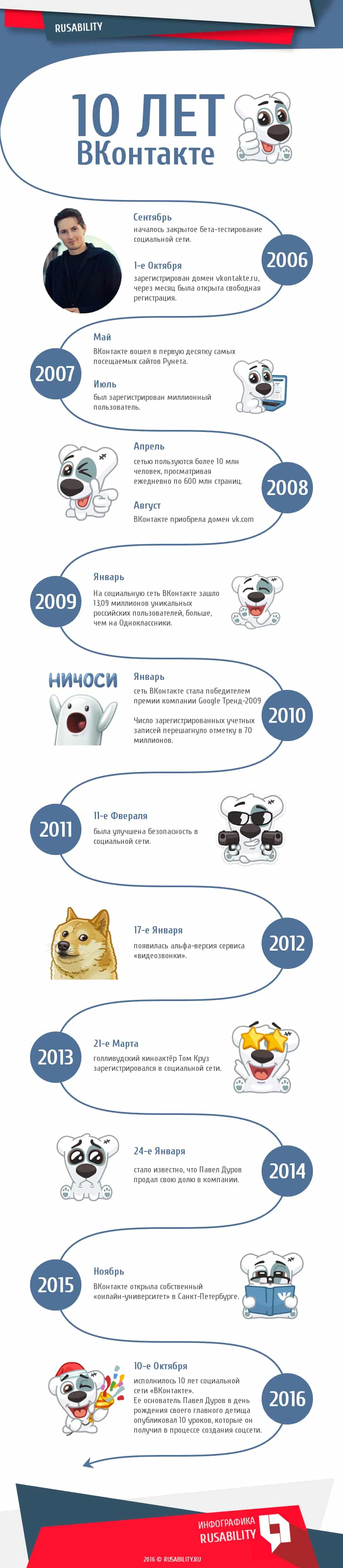10 лет вконтакте, timeline инфографика