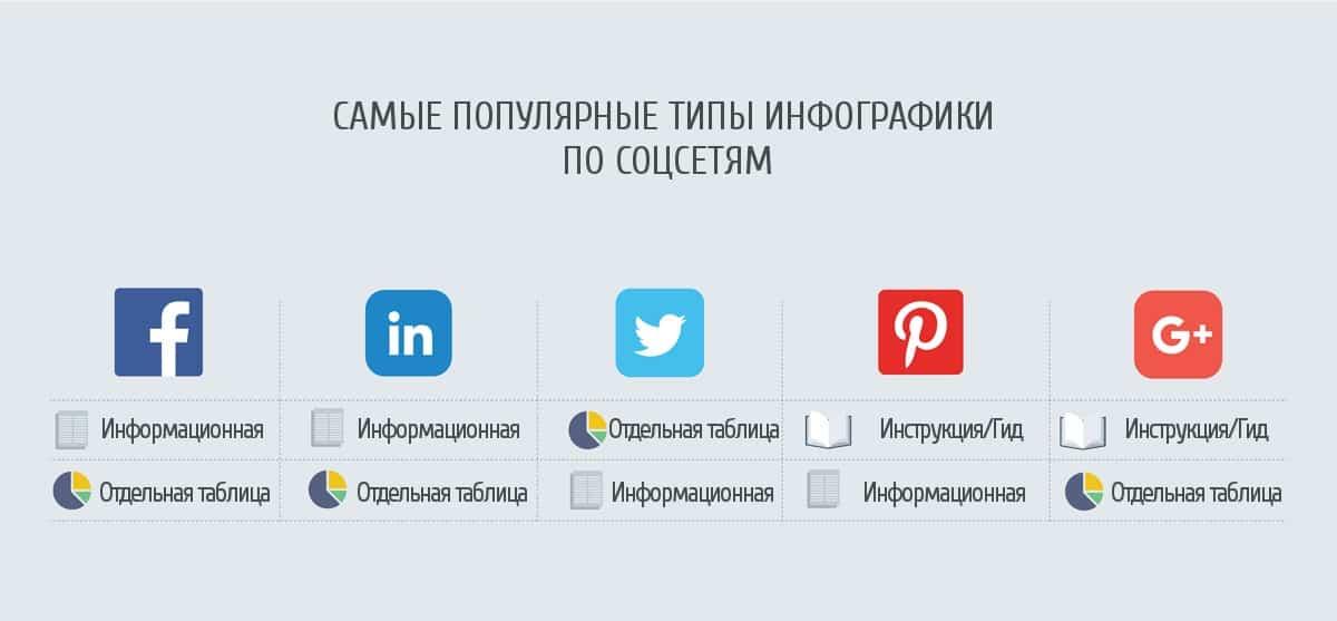 Тренды, дизайн, интернет-маркетинг, инфографика, контент, контент-маркетинг, креатив, маркетинговое исследование, социальные сети, соцсети, smm статистика, статистика, данные, образцы инфографики, создание инфографики, тренды инфографики, репосты