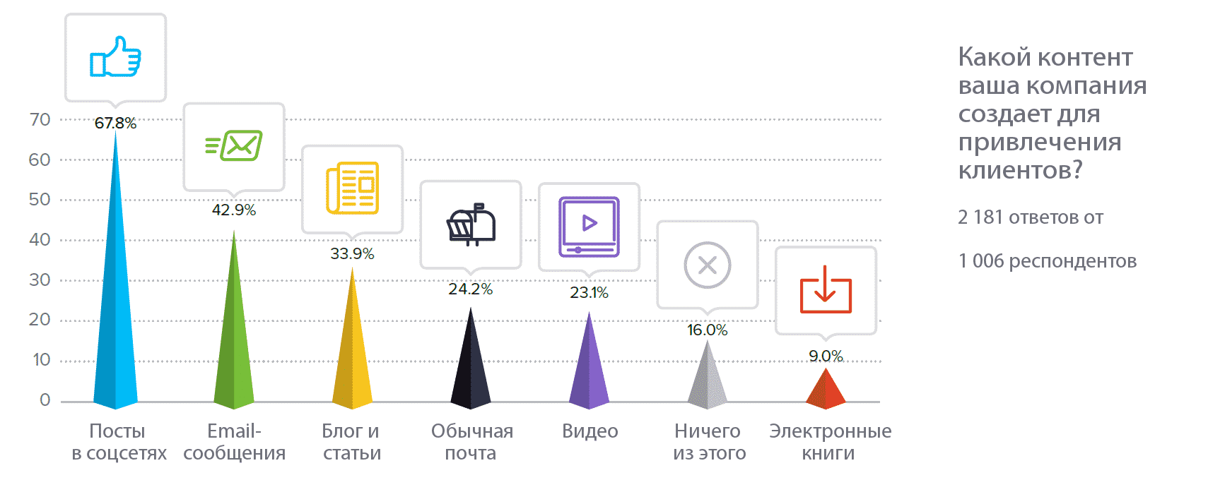 ecommerce, email маркетинг, seo, smm, Тренды, аналитика, аудитория, бизнес, интернет-маркетинг, видео, исследование, контент, контент-маркетинг, продвижение, стратегия, соцсети, социальные сети, малый бизнес, маркетинговая статистика, тренды 2017