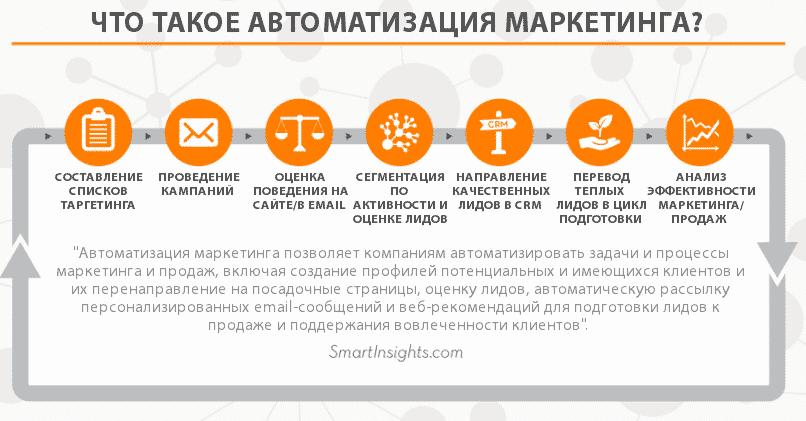 email маркетинг, smm, аналитика, бизнес, интернет, интернет-маркетинг, конверсия, стратегия, автоматизация, автоматизация маркетинга, генерация лидов, воронка продаж, поддержка продаж, инструменты маркетинга