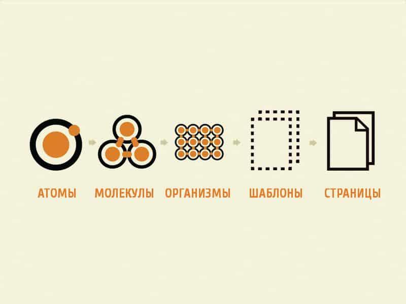 дизайн, веб дизайн, юзабилити, интерфейс, удобство пользования интерфейсом, web-дизайн, ui, атомный дизайн, веб-дизайн, тренды юзабилити