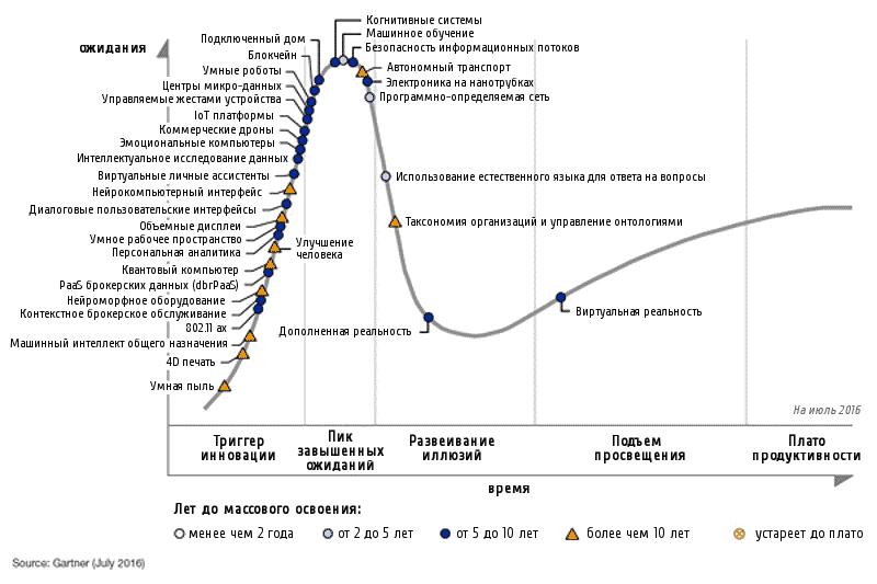 Тренды, бизнес, интернет-маркетинг, стратегия, AI, искусственный интеллект, машинное обучение, глубинное обучение, технологии будущего, технологии, статистика