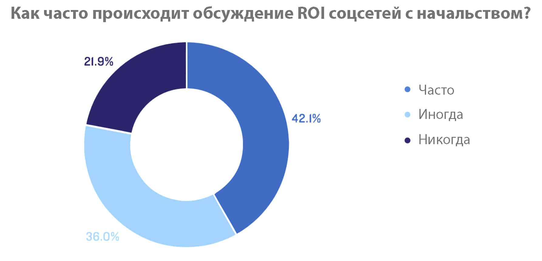 частота обсуждений ROI соцсетей