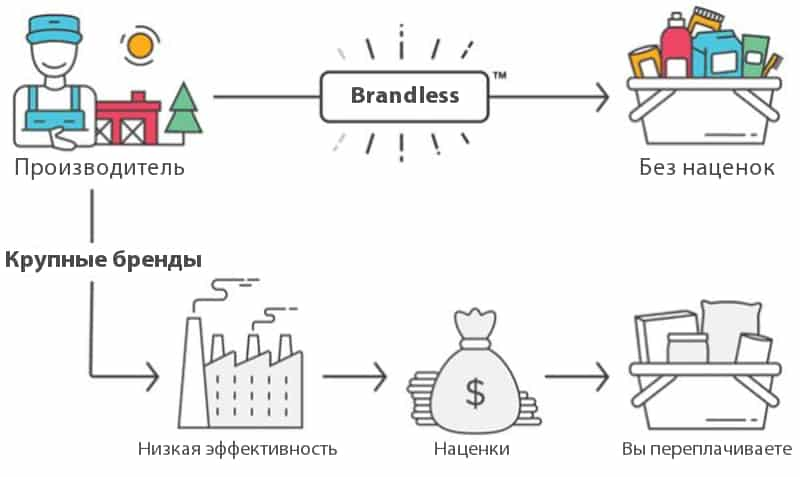 ecommerce, Тренды, аудитория, бизнес, брендинг, бренды, интернет-маркетинг, продвижение, стратегия, бренд маркетинг, история бренда, тренды брендинга, CPG, товары, конкуренция, ценность бренда, миллениалы, миллениалы-покупатели, индустрии