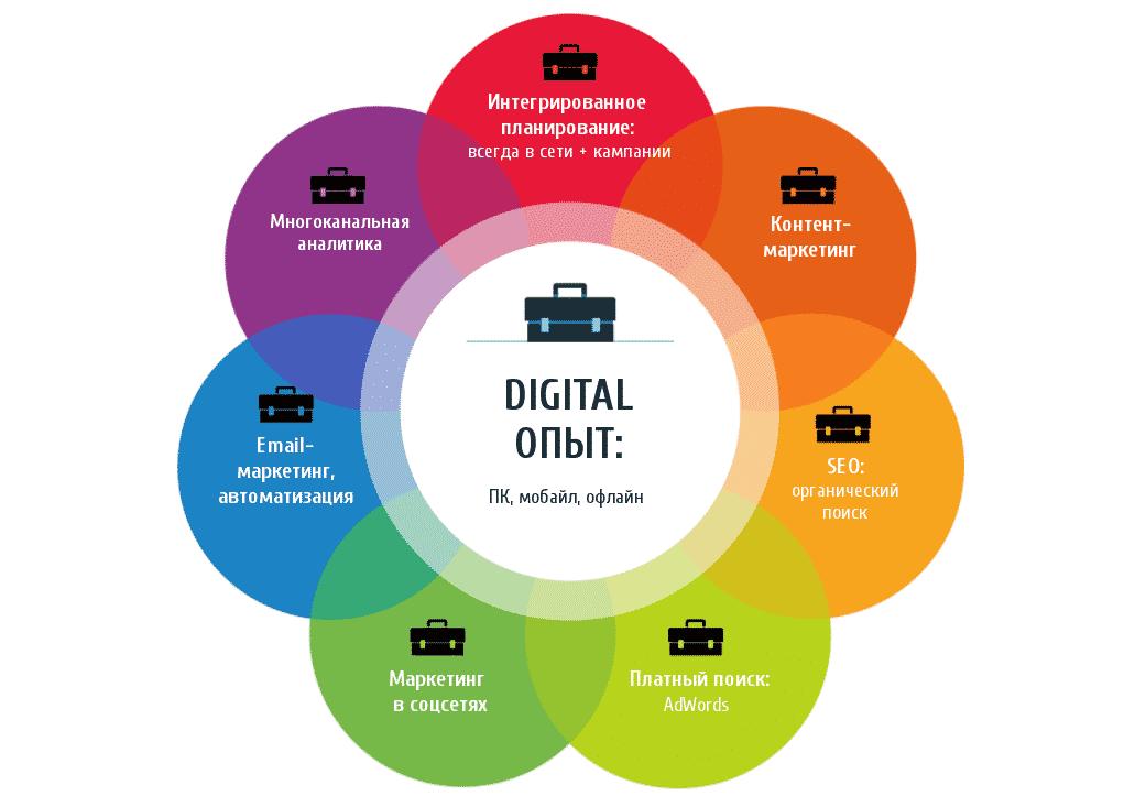 ecommerce, email маркетинг, smm, seo, Тренды, аналитика, бизнес, интернет-маркетинг, исследование, контент-маркетинг, маркетинг, продвижение, маркетинговое исследование, стратегия, социальные сети, тренды 2017, Big Data, данные, интернет вещей, IoT, CRO, автоматизация маркетинга, мобильный маркетинг, автоматизация, носимые устройства, платный поиск, PR, сотрудничество, реклама