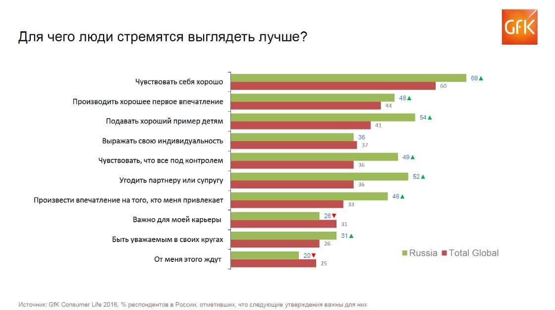 красота в России, маркетинговое исследование, товары красоты, услуги красоты, ритейл в России, российский рынок