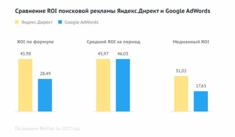 Сравнение гугл и яндекс