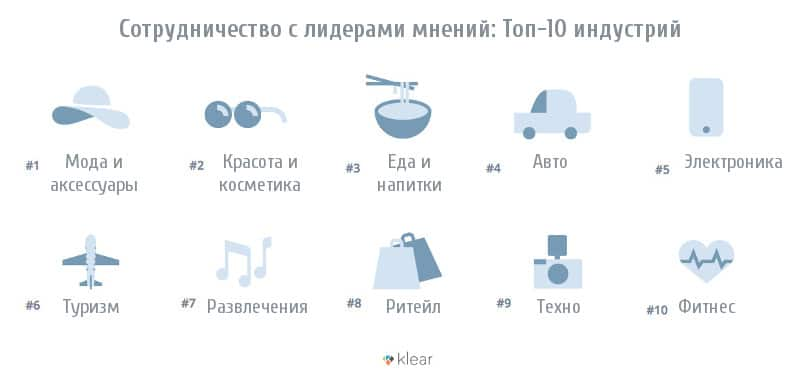 Топ-10 индустрий