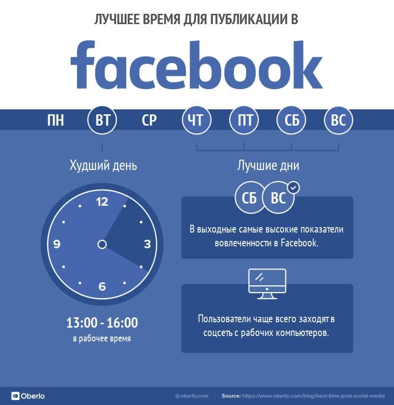лучшее время для публикации в facebook