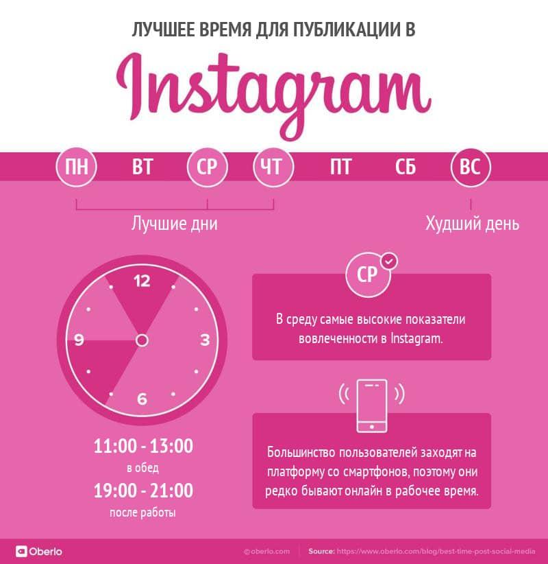 лучшее время для публикации в instagram
