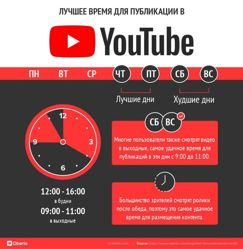 лучшее время для публикации в youtube