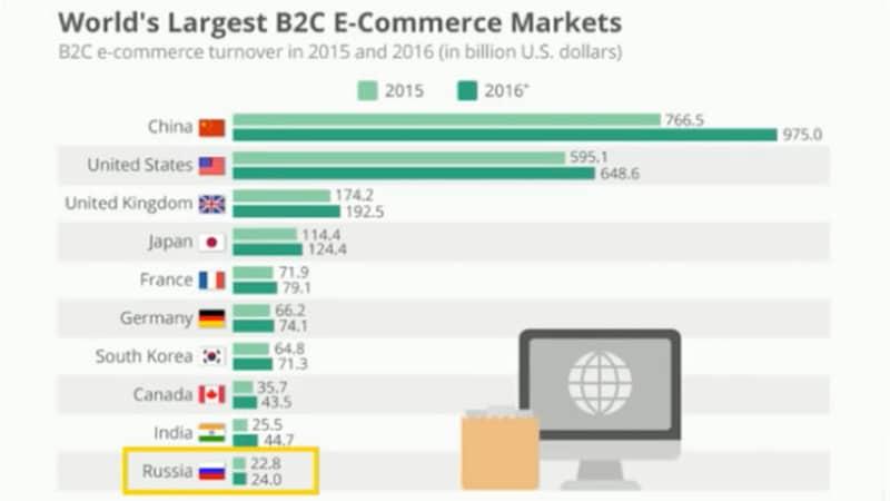 Объём российского e-commerce