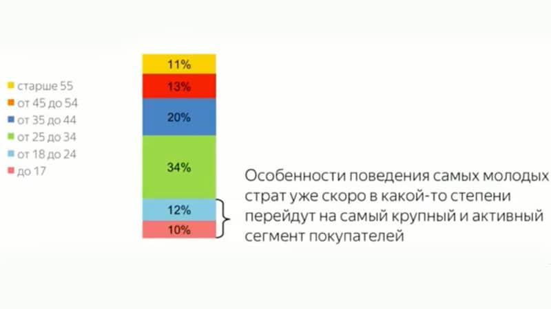 Возраст российских интернет-покупателей