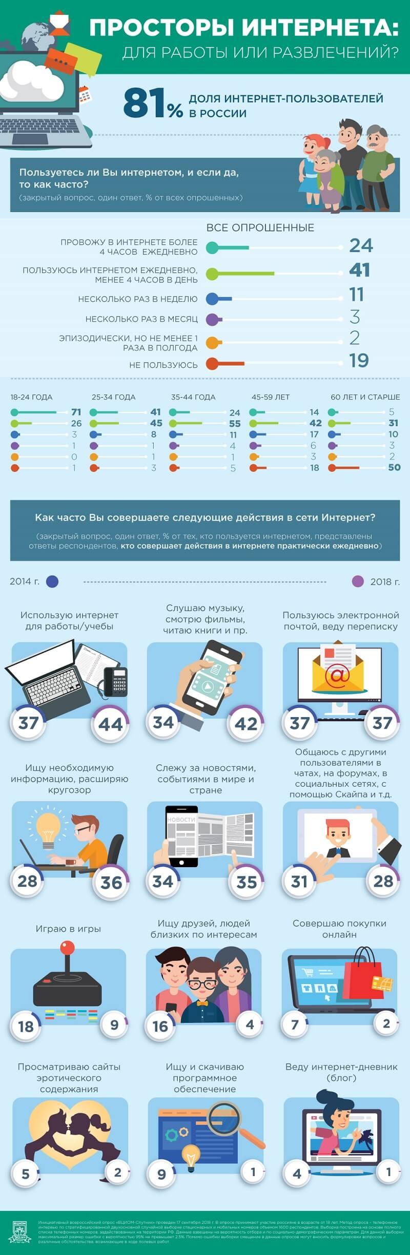 Данные ВЦИОМ о интернет-пользователях России