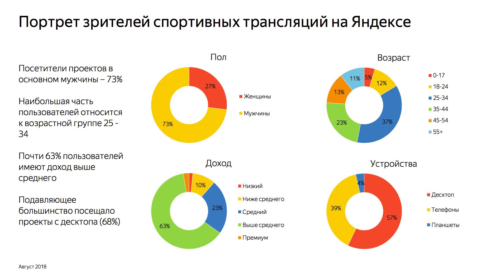 Портрет зрителей спортивных трансляций на Яндексе