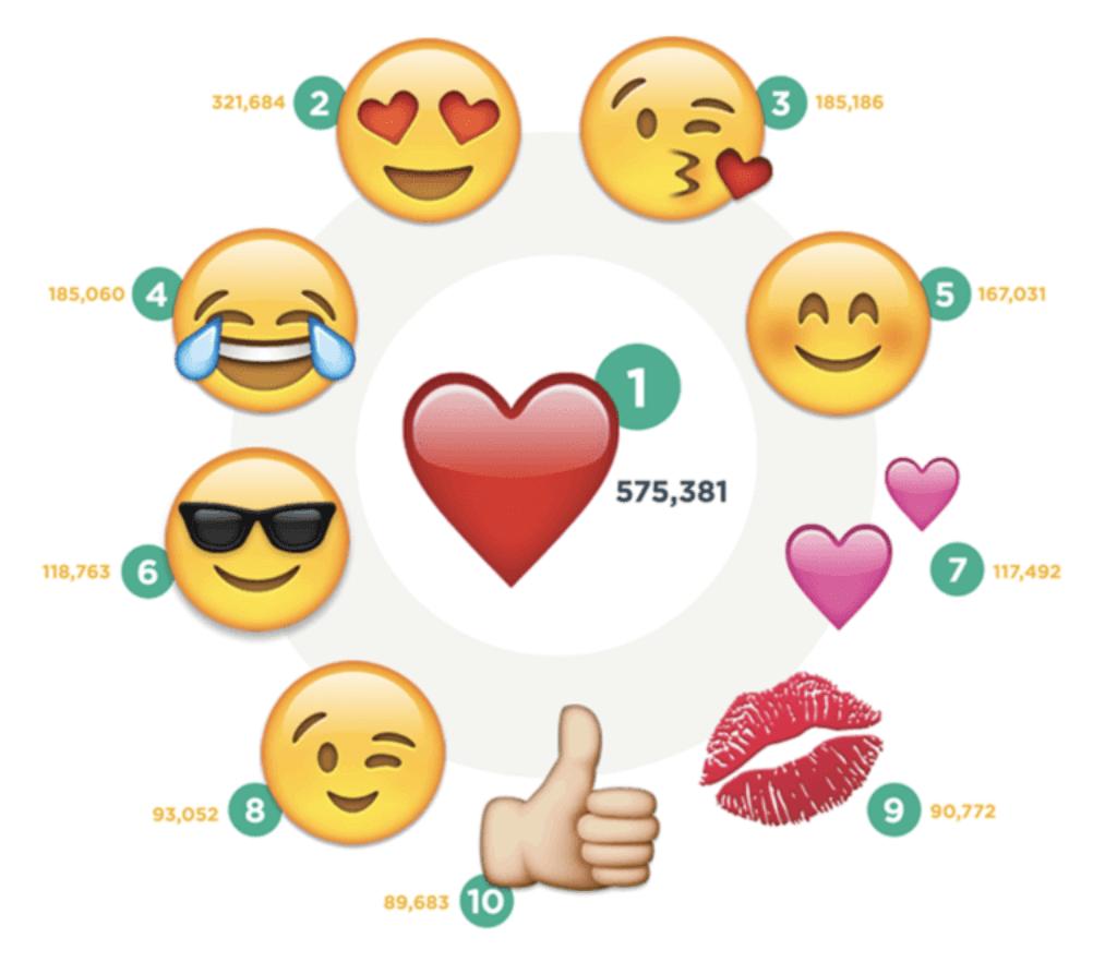 Самые популярные эмодзи в Инстаграм