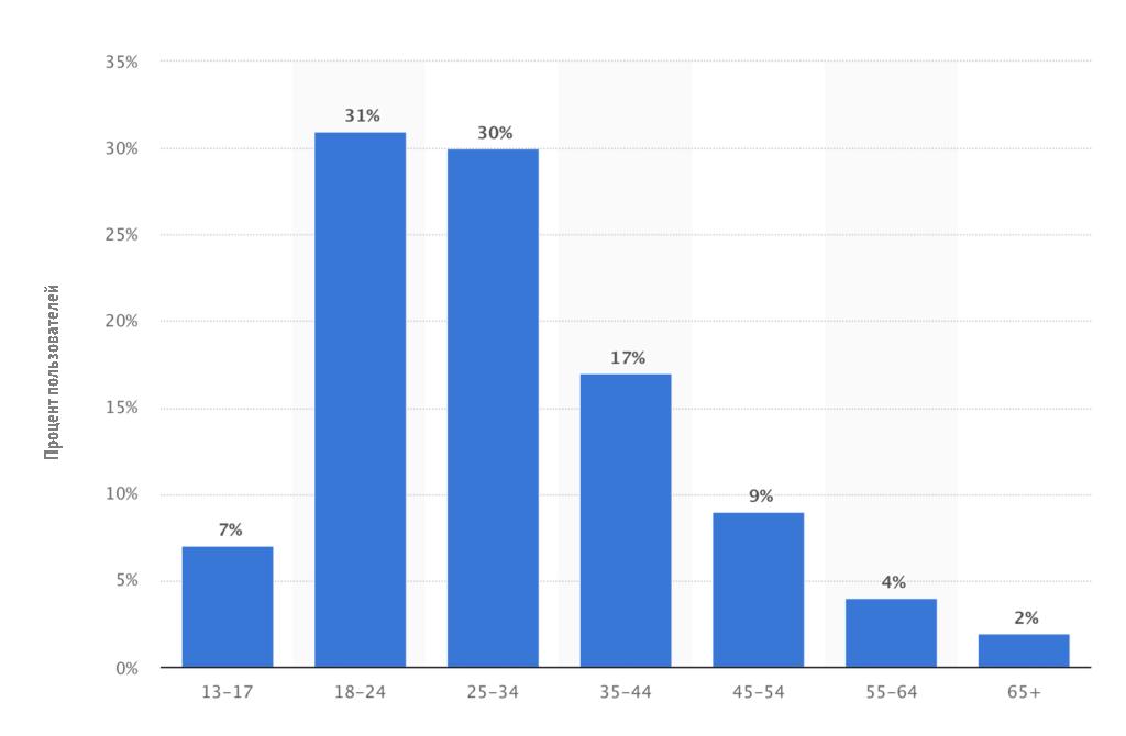 Возраст пользователей Инстаграм