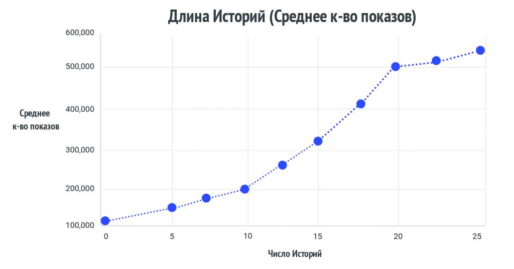 Длина Историй (Среднее к-во показов)