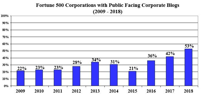 Наличие корпоративных блогов у крупнейших компаний