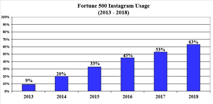 Присутствие компаний в Instagram