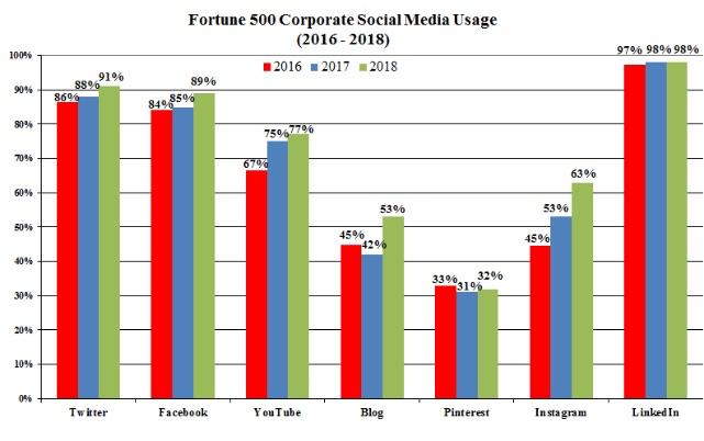 Присутствие компаний на разных площадках
