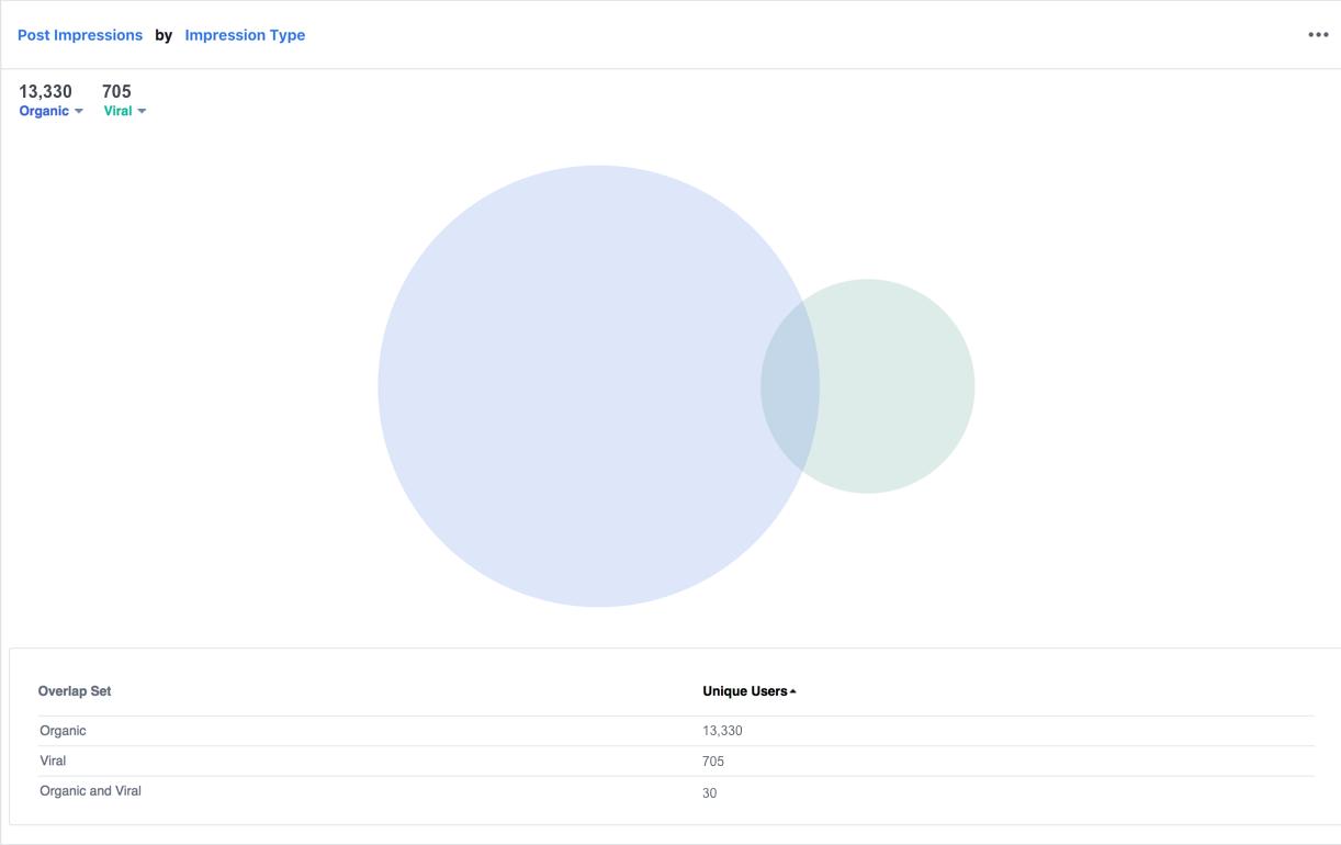 С помощью аналитики в Instagram можно анализировать демографию подписчиков