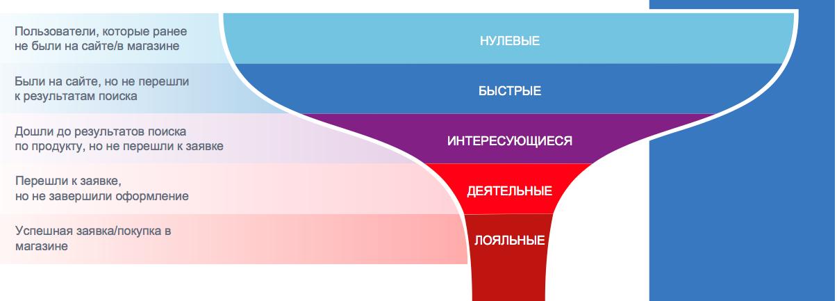 Сегментация пользователей по воронке