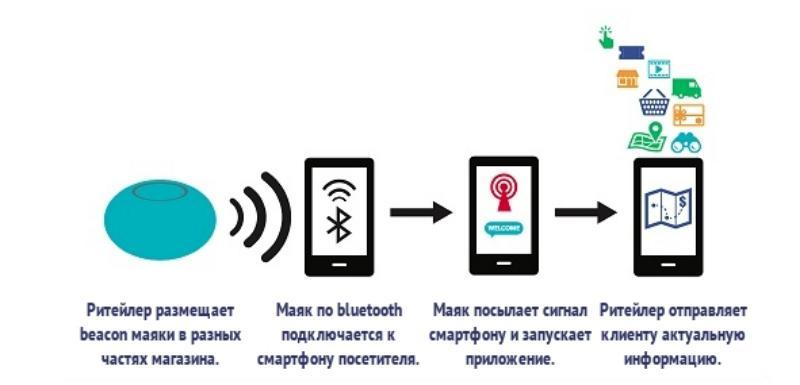 beacon технология