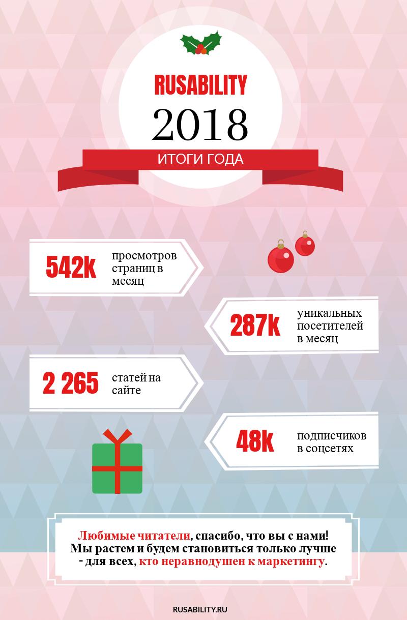 Итоги года Русабилити