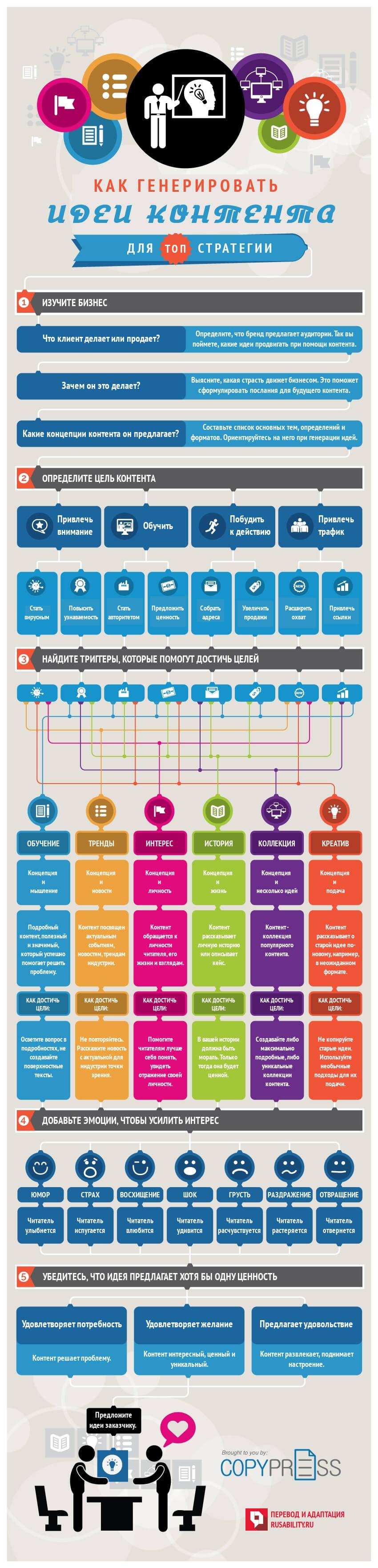 Как создавать идеи контента для топ стратегии. Инфографика