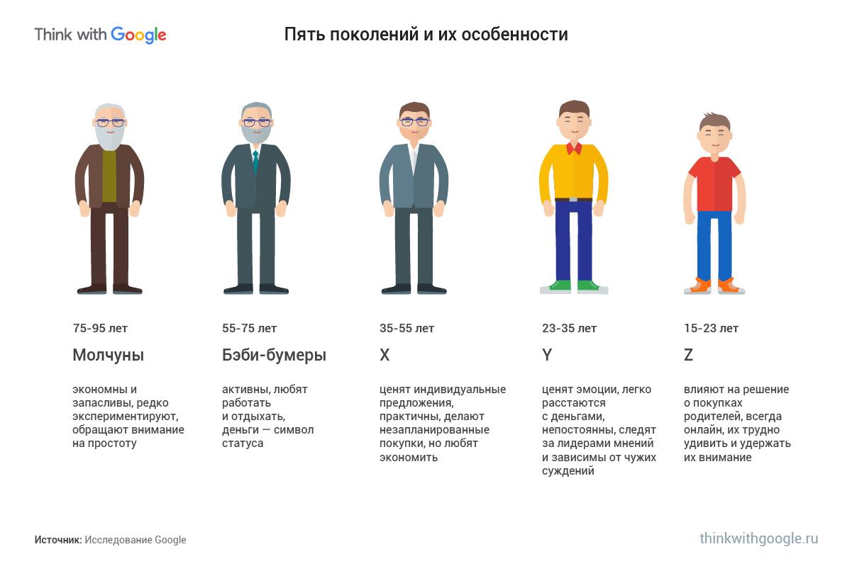 5 поколений пользователей
