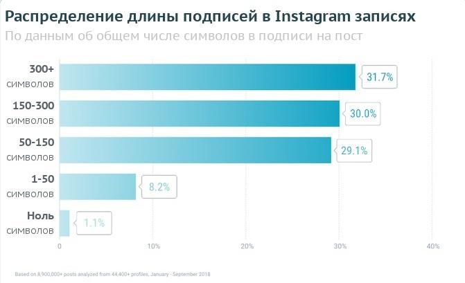 Распределение длины подписей в Instagram-постах