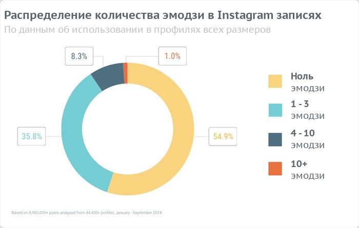 Распределение количества эмоджи в Instagram-постах
