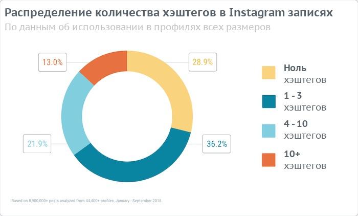 Распределение количества хэштегов в Instagram-постах