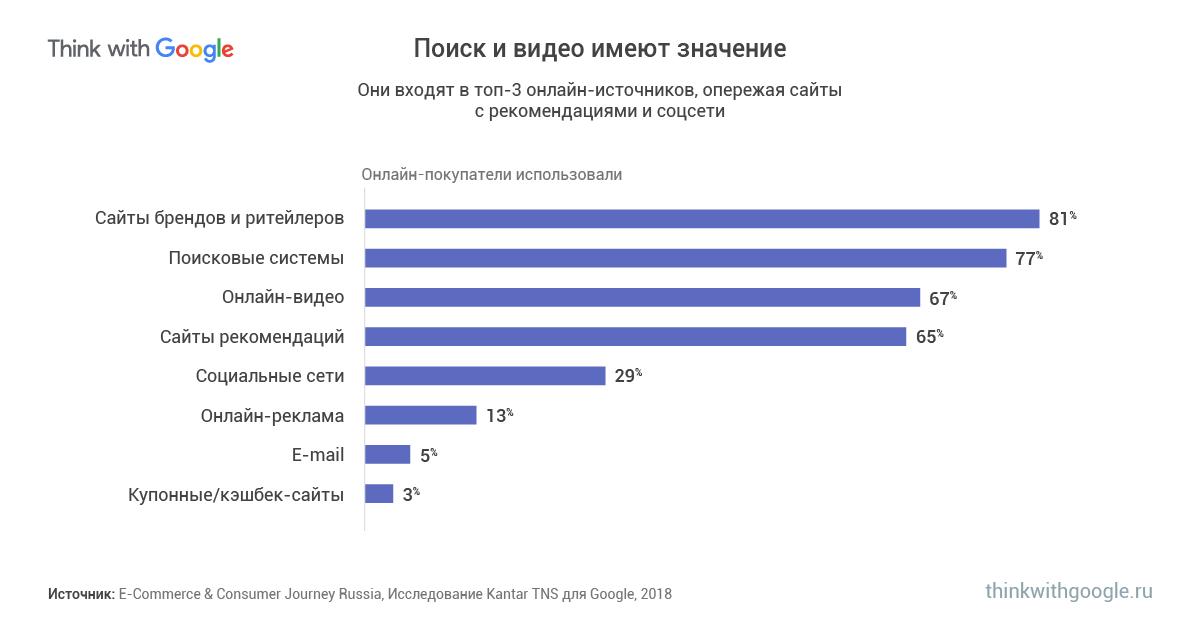 Самые популярные онлайн каналы