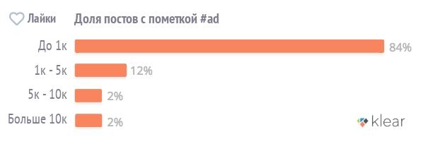 Посты микроинфлюенсеров (до 1 лайков на пост) составили 84% оплаченного контента