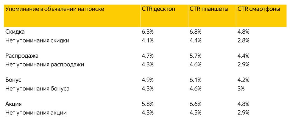 Влияние скидок и бонусов на средний CTR