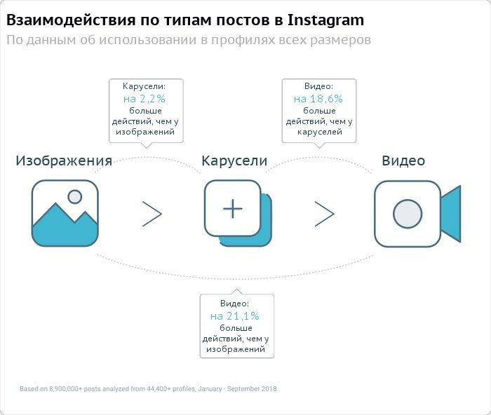 Взаимодействия по типам постов в Instagram