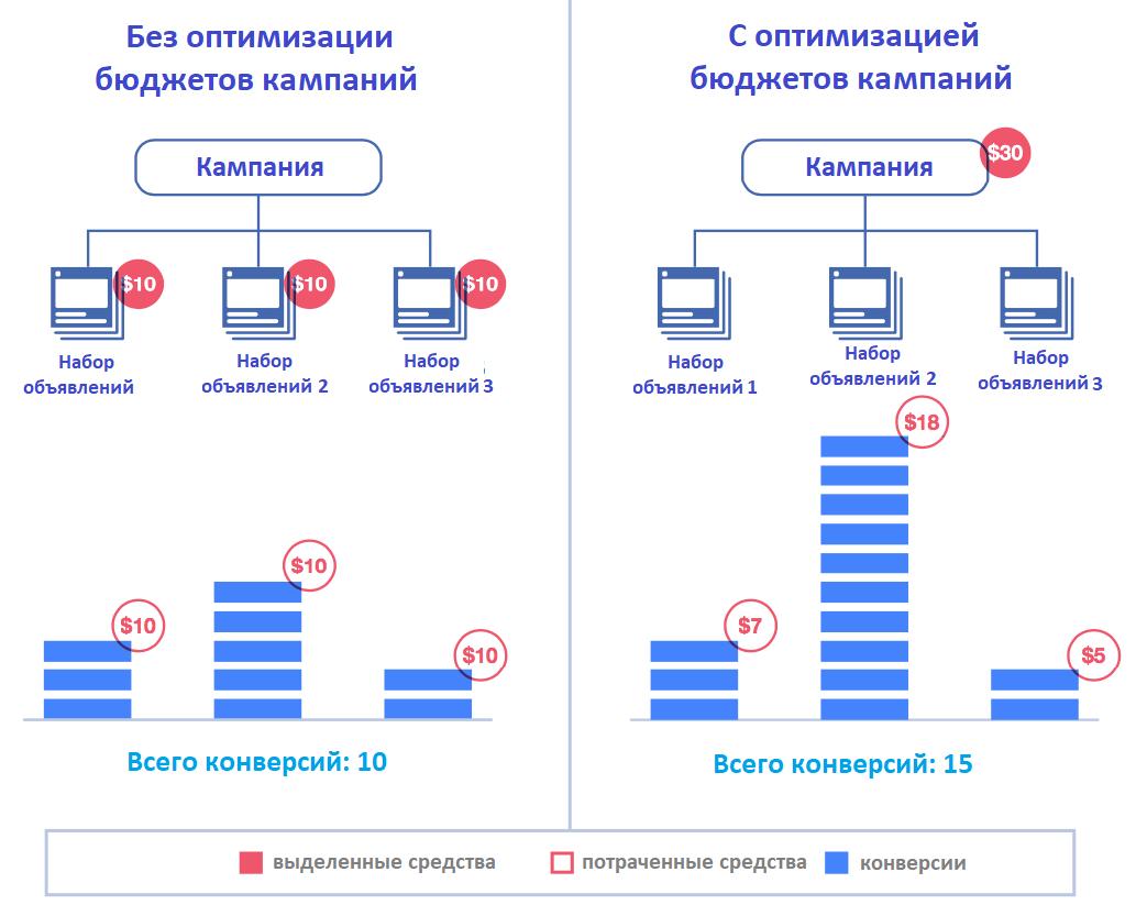 Распределение бюджетов с оптимизацией и без