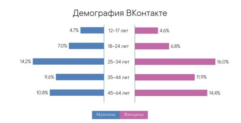 Российская аудитория ВК