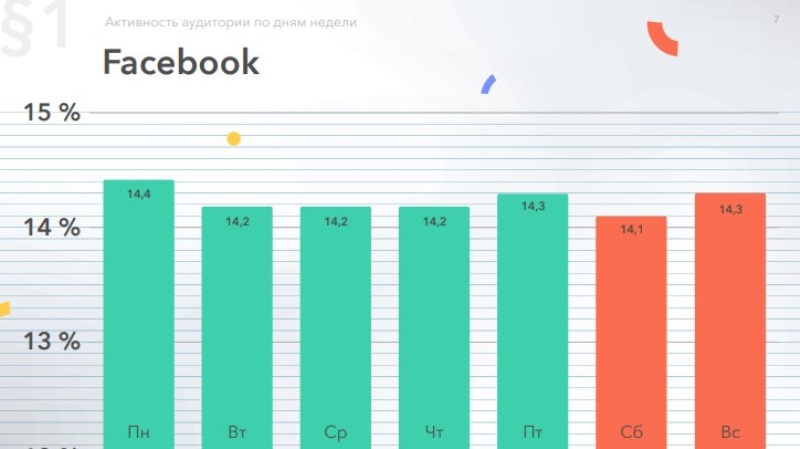 Активность россиян в Фэйсбук