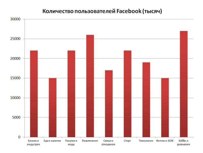 Интересы российской аудитории в Фэйсбук