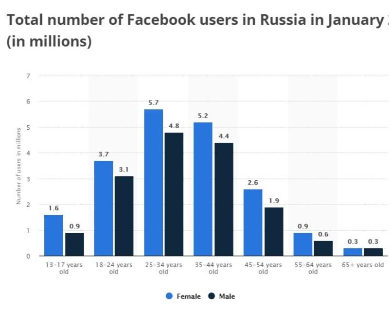 Российские пользователи Фэйсбук