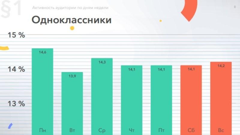 Активность в Одноклассниках