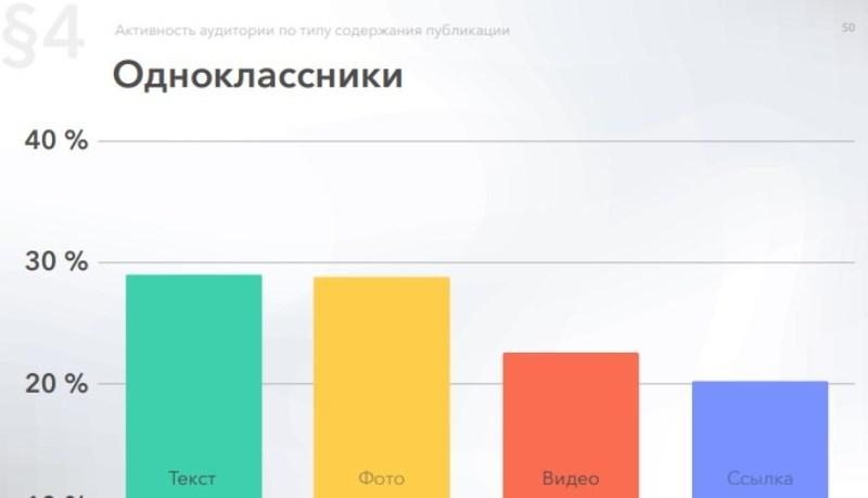 Лучший формат контента для Одноклассников