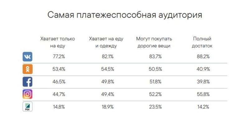 Обеспеченность пользователей российких соцсетей