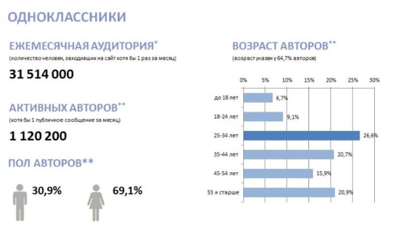 Авторы в Одноклассниках