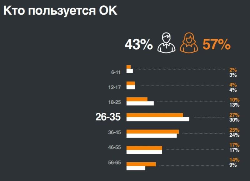 Пользователи Одноклассников в России