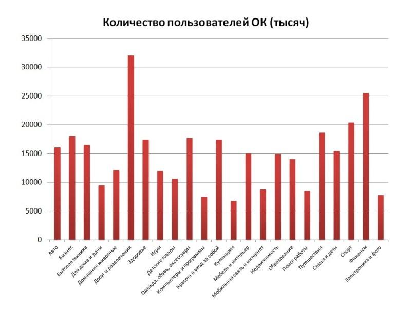 Интересы российской аудитории в ОК