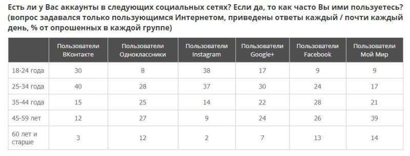 Пользователи соцсетей в России
